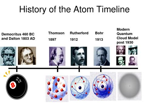 Atomic theory on Pinterest   Atoms, History and Chemistry