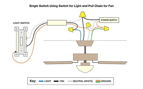 How Wire Ceiling Fan The Home Depot