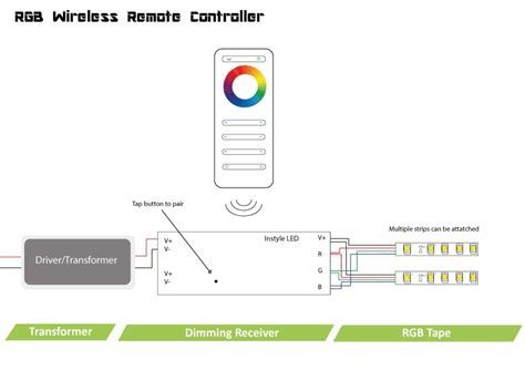 wireless rgb controller  instyle led tapes single zone