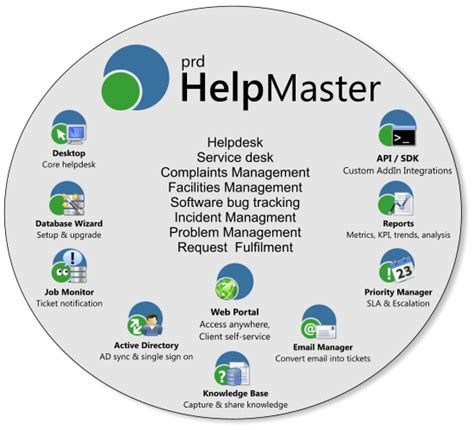 Best Help Desk Software For Schools by It Helpdesk Support Ticketing And Itsm Software