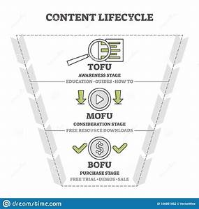 Content Life Cycle Marketing Funnel Vector Illustration