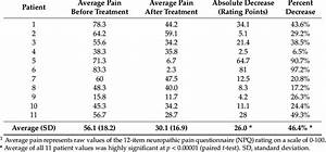 Average Values Of Pain Ratings For Each Patient Before And