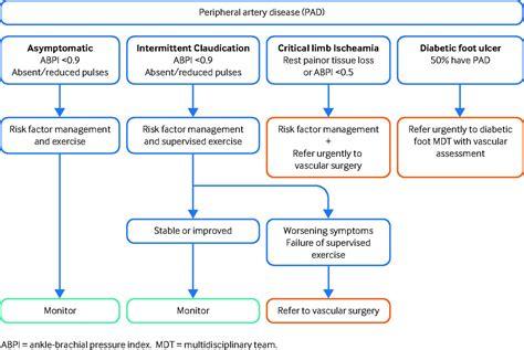 peripheral artery disease  bmj