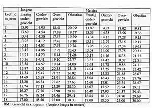 Gewicht Berechnen Kind : voedingstips overgewicht bij kinderen hoe te voorkomen ~ Themetempest.com Abrechnung