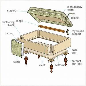 Download storage ottoman plans pdf table plan make your for How to build an ottoman with storage