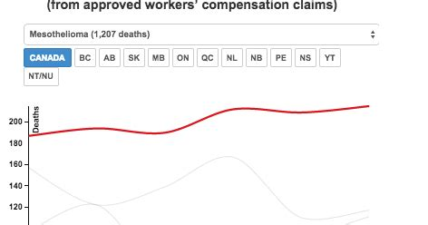workers compensation asbestos  silent epidemic continues