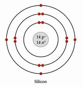 Image Result For Silicon Atomic Model