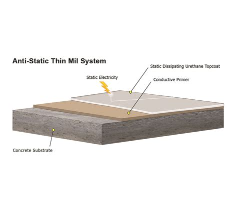 Static Dissipative Tile Grounding Detail by Esd Anti Static Flooring The Concrete Protector
