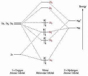 Introduction To Molecular Orbital Theory
