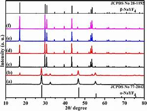 Xrd Patterns For Nayf4 Samples  Kf  Y3    50  As A Function Of Reaction