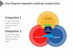 Venn Diagram Competitive Landscape Analysis Chart Ppt
