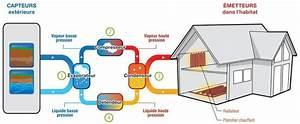 Pompe à Chaleur Aérothermique : principes de fonctionnement d 39 une pompe chaleur ~ Premium-room.com Idées de Décoration