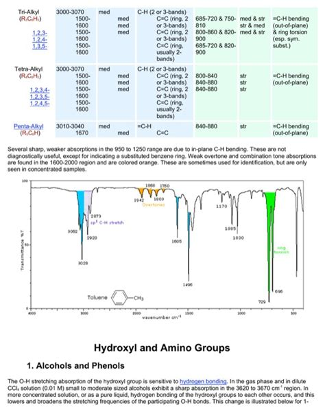 Download IR Spectroscopy Chart 3 for Free | Page 9 ...