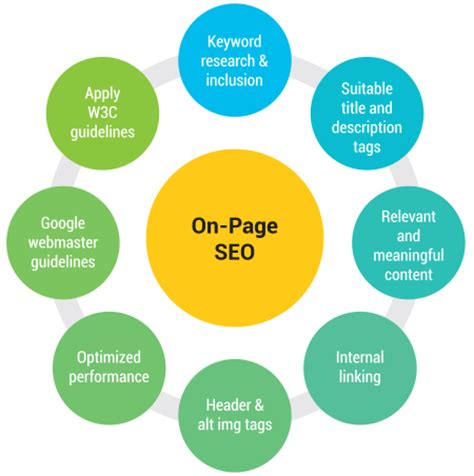 What Is On Page Seo by On Page Seo Mantran Make Your Website Search Engine