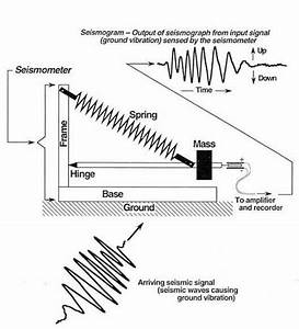 What Are The Uses Of A Seismograph