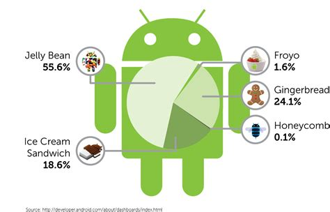 android operating systems mobile device မ operating system and android operating