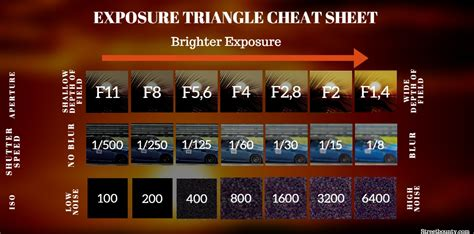 exposure triangle  simple explanation streetbounty