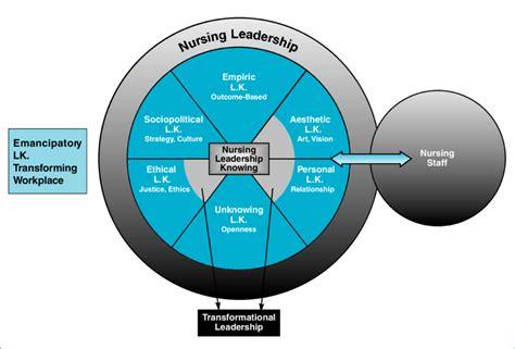 comparison  nursing leadership knowing