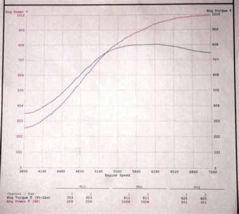 2010 Nissan Gt-r Switzer Rk1 Dyno Sheet Details