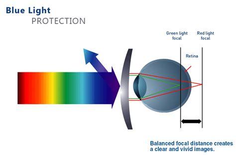 blue light lens coating e laboratory pty ltd