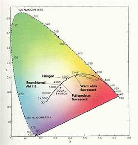 1931 Cie X Y Chromaticity Diagram