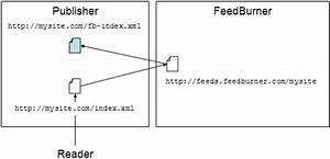 wp template redirect - redirect delay wordpress feed url to feedburner