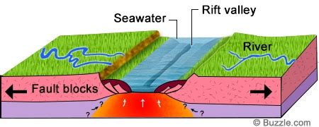 Rift Diagram by A Detailed Explanation Of How Underwater Volcanoes Are Formed