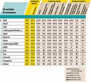 Classement Assurance Auto : quelles sont les meilleures assurances habitation ~ Medecine-chirurgie-esthetiques.com Avis de Voitures