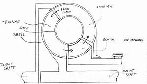 2 972 How A Torque Converer Works