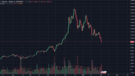When did the bitcoin start? Bitcoin Breaks Below $10k, Time To Panic? - Warrior Trading