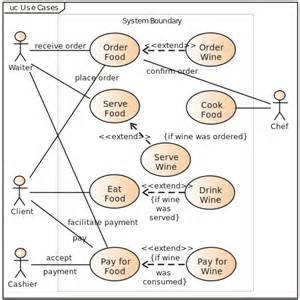 Uml Use Case Diagram Example Social Networking Sites