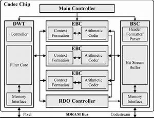 Block Diagram Of The Jpeg 2000 Codec System  It Contains A