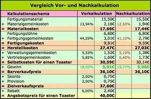 Herstellkosten Des Umsatzes Berechnen : nachkalkulation verst ndlich erkl rt rechnungswesen ~ Themetempest.com Abrechnung