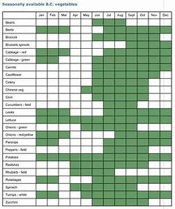 What Season Fruits And Vegetables Chart The Concept Of Food Miles