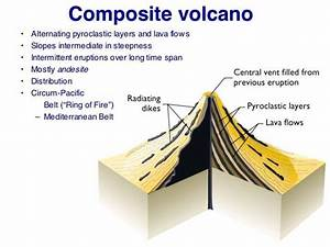 Volcanoes Cinder Cone Shield Compositestrato And Lava Domes  Volcanoes