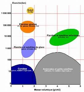 Masse Volumique Terre Végétale : planet terre ~ Melissatoandfro.com Idées de Décoration