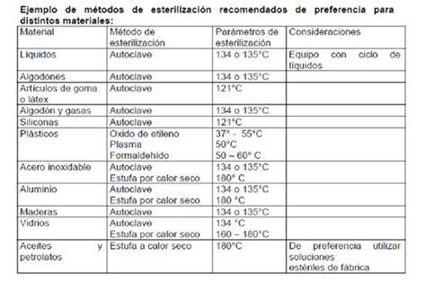 manual de limpieza desinfecci 243 n y esterilizaci 243 n de materiales en el laboratorio cl 237 nico