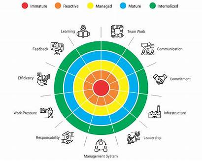 Safety Culture Workplace Maturity Methodology