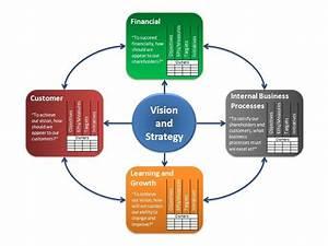 The Balanced Scorecard and Performance Management… | So ...