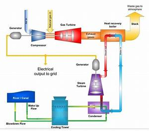 How To Use Natural Gas To Generate Electricity
