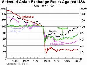 Asian financial crisis 1999