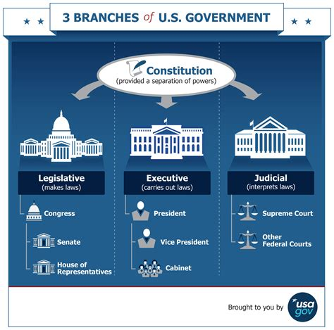 branches    government usagov