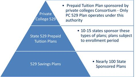 Selecting A 529 Plan  Saving For College  University. Child Symptom Signs. Mythology Signs Of Stroke. Squared Signs. Quote Signs. Rewind Signs. Bike Hand Signs Of Stroke. Flood Signs Of Stroke. Aid Signs