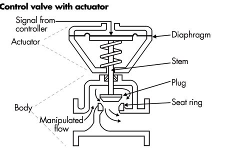Valve Actuator Diagram by Supplement Calibration Working Value Isa