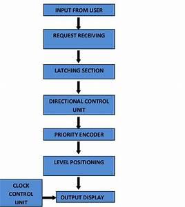 Functional Block Diagram Of The Elevator Control Circuit
