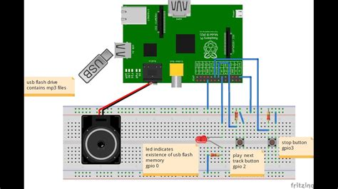 implementation  mp player  raspberry pi youtube