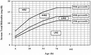 An Early Sixth Hour Serum Bilirubin Measurement Is