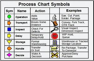 How To Map Your Process     Strategos
