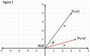 Find The Angle Between The Vectors Angle Between Two Vectors