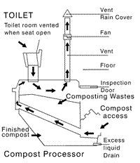 rough  plumbing diagram shows